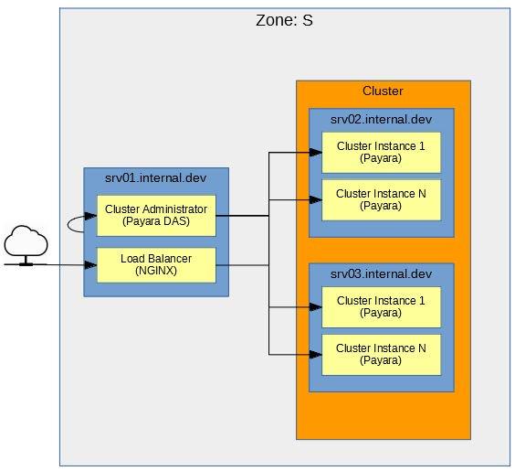 Figure 1 - Zone S Diagram